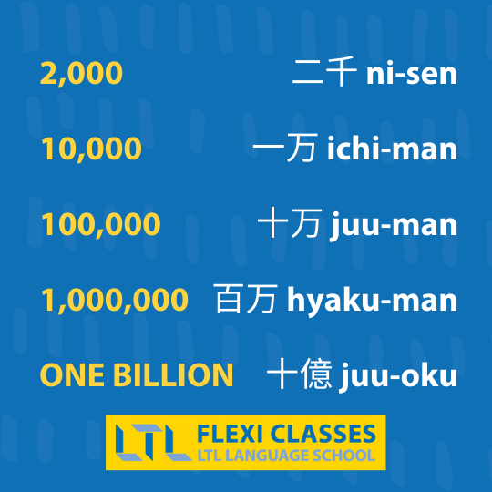 Big Japanese Numbers