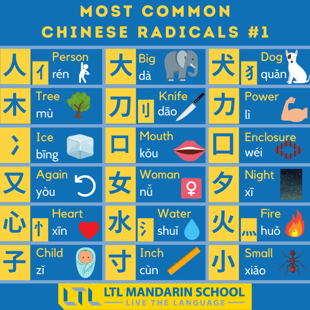 The most commonly used Chinese radicals