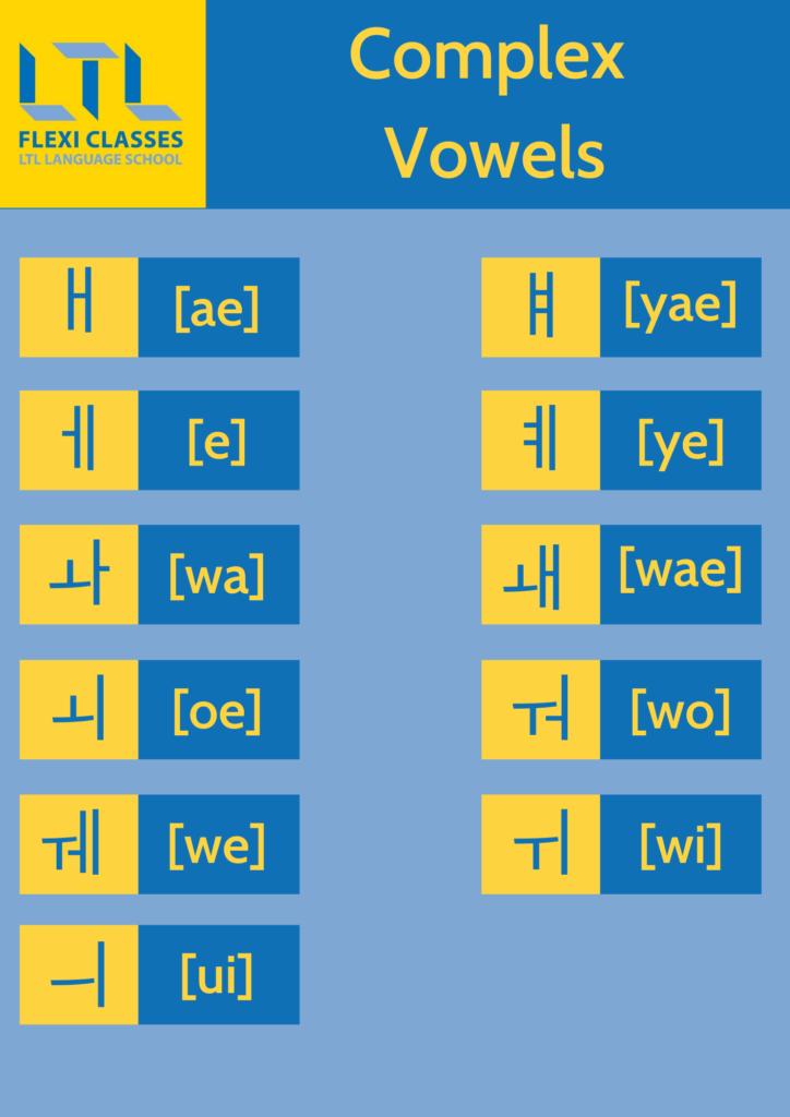 Korean Alphabet (Hangul) - Complex Vowels