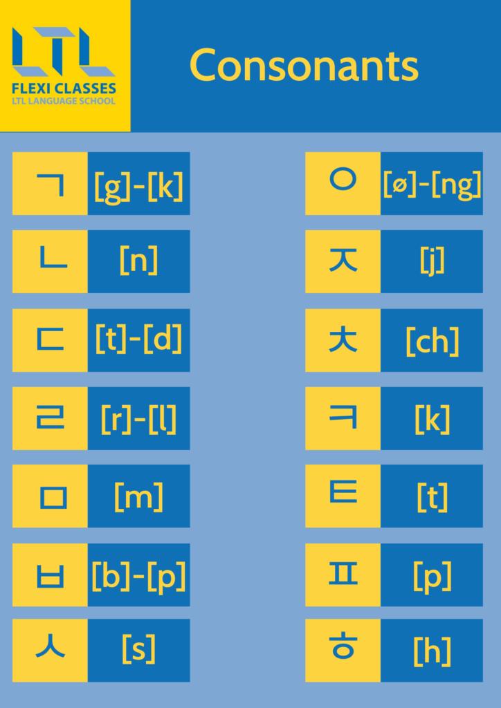 Korean Alphabet (Hangul) - Consonants