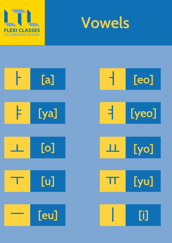 Korean Alphabet (Hangul) - Vowels