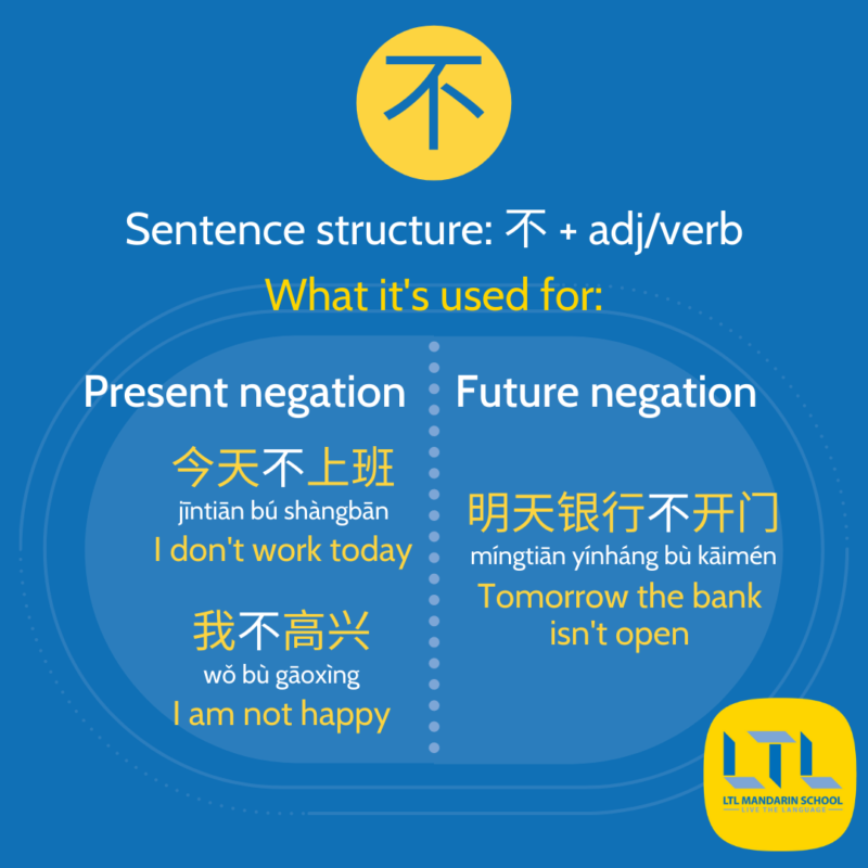 How to use 不 in Chinese